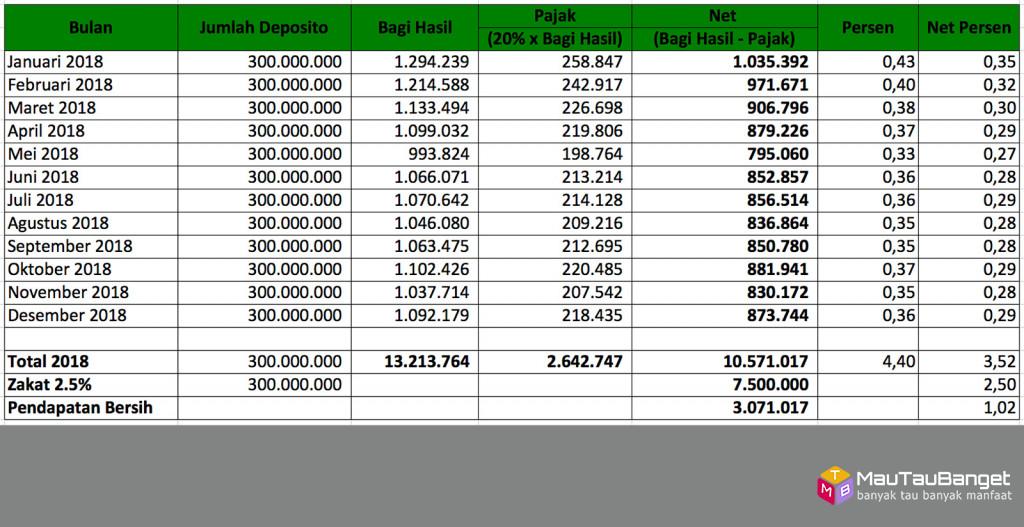 Tabel bagi hasil deposito Bank Syariah Mandiri (BSM) tahun 2018